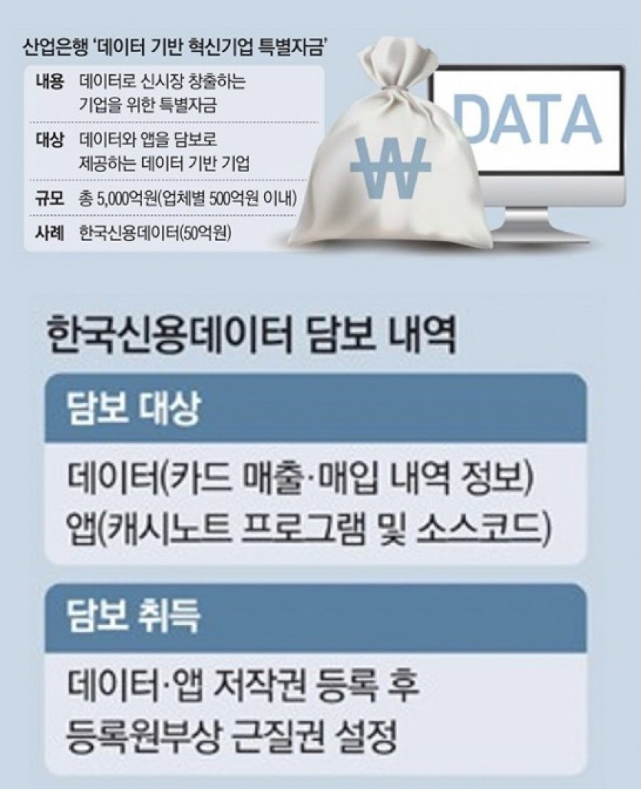 [Korea Credit Data] Getting corporate loans by mortgaging on data