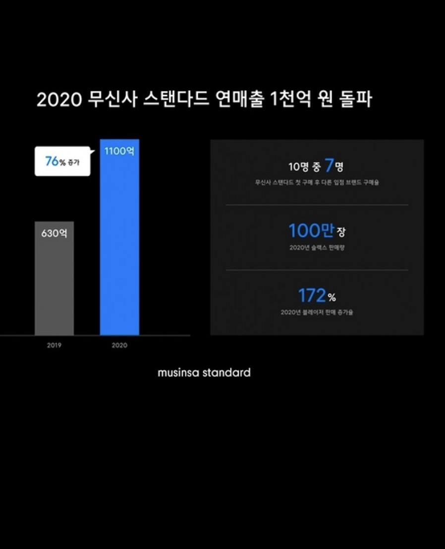 [Musinsa] Musinsa sees 100 billion won in PB revenue last year... a 76% increase compared to the year before